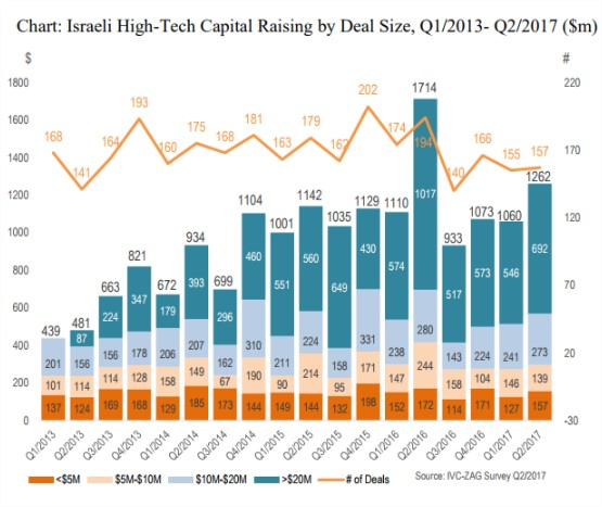 2014 A RECORD YEAR OF EXITS FOR ISRAELI STARTUPS
