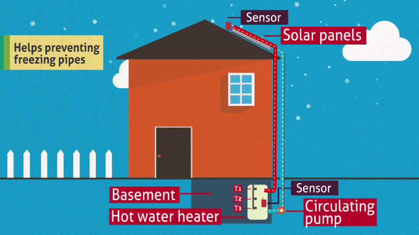 Types Of Heating Systems Smarter House Residential